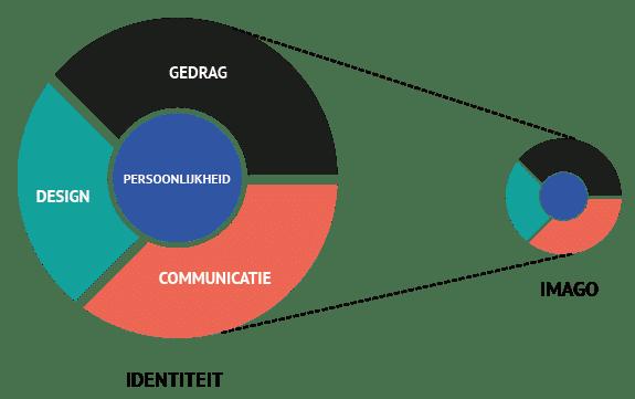Idenditeitsmix Marketing Amsterdam